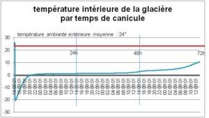 graphique glacière
